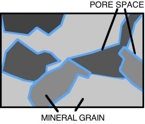 diagram showing very small pore spaces between mineral grains of crystalline rock
