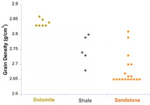 Grain density for Dolomite, Shale, and Sandstone