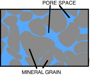 diagram showing relatively large pore spaces between mineral grains of sandstone