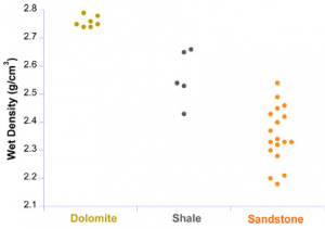 Wet density ranges for dolomite (2.75 to 2.8), shale (2.4 to 2.65), and sandstone (2.15 to 2.55)