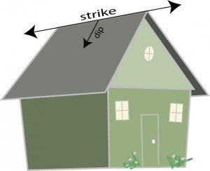 Strike and dip example using a house