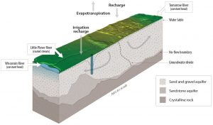 three-dimensional illustration of the Little Plover River model. Shows land surface, the aquifers, and movement of water through the system