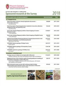 Complete list of sponsored projects worked on by Survey in 2018