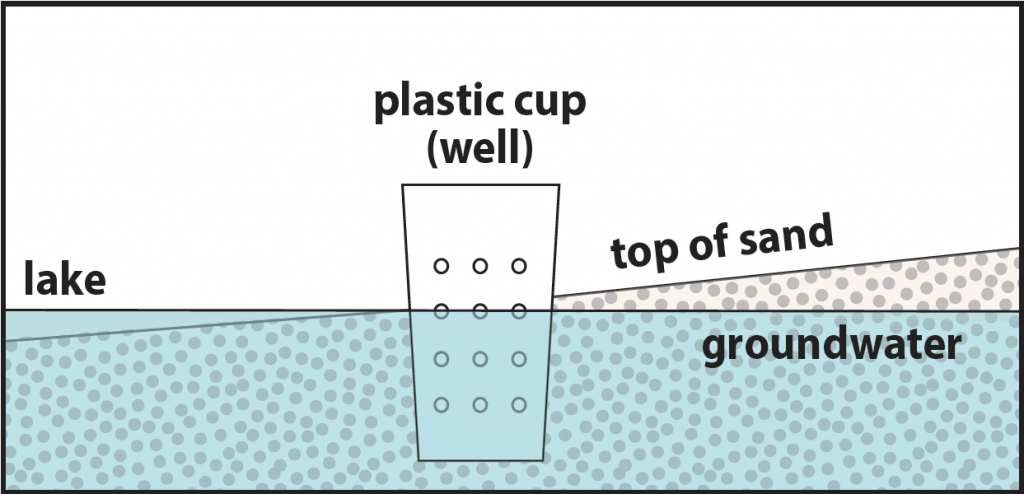 Diagram of a homemade groundwater model with labels for a lake, plastic cup (well), top of sand, and groundwater